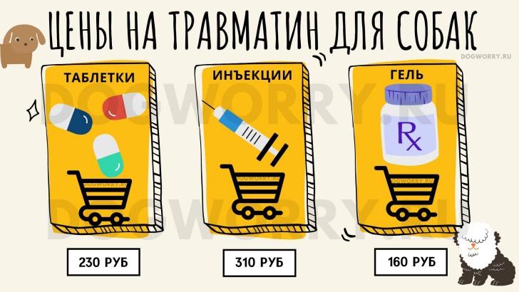 Цены на травматин