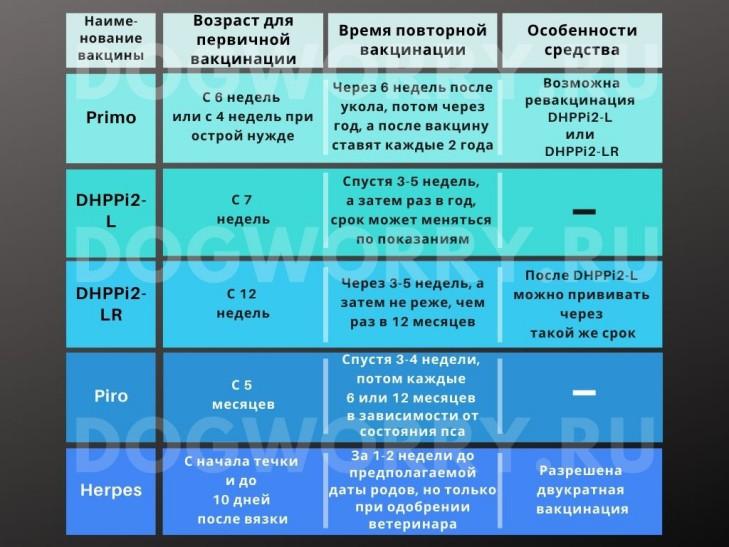 Инструкция по использованию вакцины эурикан