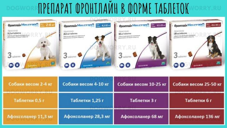 Жевательные таблетки фронтлайн нексград для собак